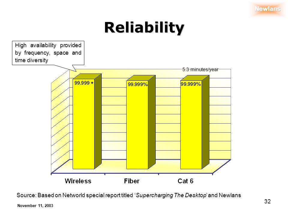 Newlans November 11, 2003 32 Reliability Source: Based on Networld special report titled Supercharging The Desktop and Newlans High availability provided by frequency, space and time diversity 5.3 minutes/year