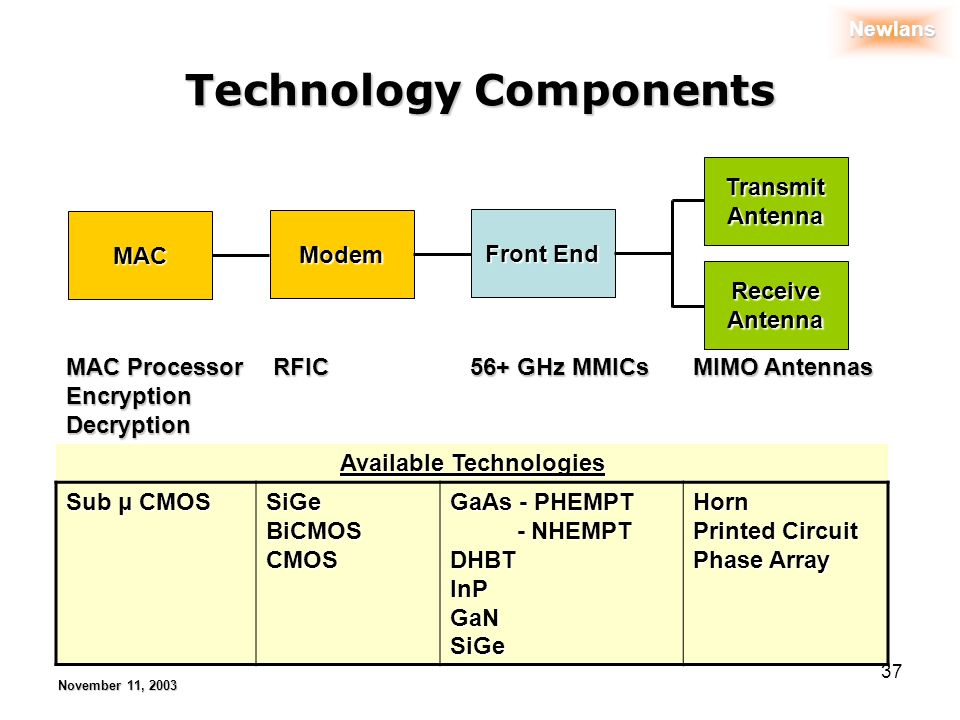 Newlans November 11, 2003 37 Technology Components MAC Modem Front End Transmit Antenna Receive Antenna MAC Processor EncryptionDecryption RFIC RFIC 56+ GHz MMICs 56+ GHz MMICs MIMO Antennas Available Technologies Sub μ CMOS SiGeBiCMOSCMOS GaAs - PHEMPT - NHEMPT - NHEMPTDHBTInPGaNSiGeHorn Printed Circuit Phase Array