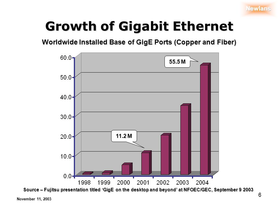 Newlans November 11, 2003 6 Growth of Gigabit Ethernet 11.2 M 55.5 M Worldwide Installed Base of GigE Ports (Copper and Fiber) Source – Fujitsu presentation titled GigE on the desktop and beyond at NFOEC/GEC, September 9 2003