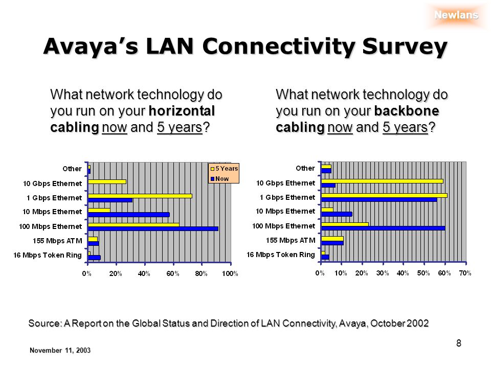 Newlans November 11, 2003 8 Avayas LAN Connectivity Survey What network technology do you run on your horizontal cabling now and 5 years.
