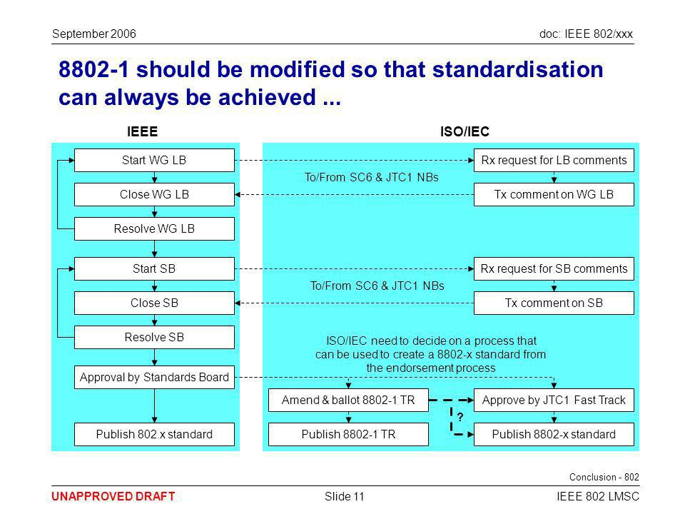 doc: IEEE 802/xxx UNAPPROVED DRAFT September 2006 IEEE 802 LMSCSlide 11 8802-1 should be modified so that standardisation can always be achieved...