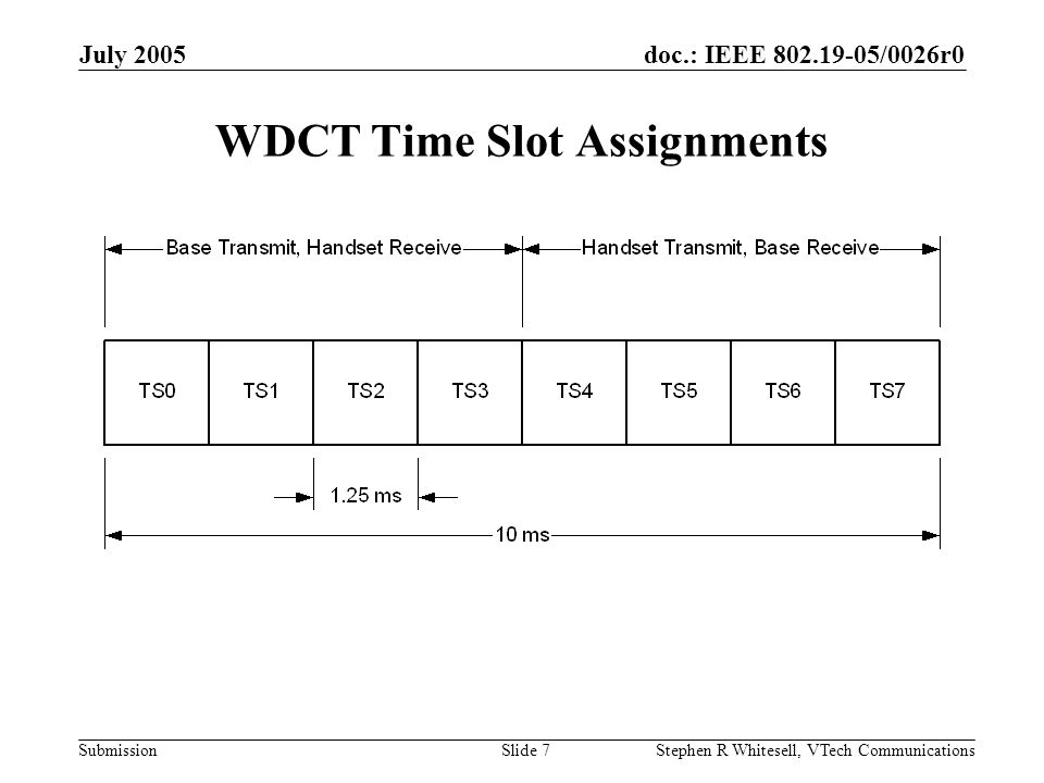 doc.: IEEE 802.19-05/0026r0 Submission July 2005 Stephen R Whitesell, VTech CommunicationsSlide 7 WDCT Time Slot Assignments
