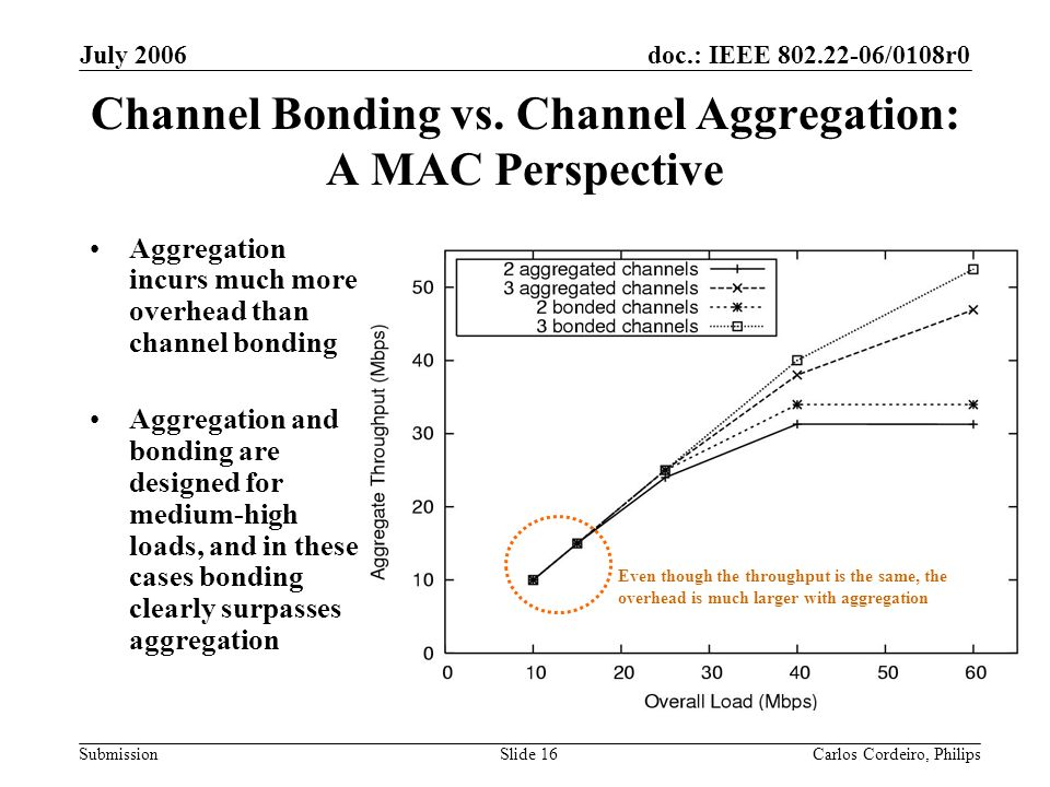 doc.: IEEE 802.22-06/0108r0 Submission July 2006 Carlos Cordeiro, PhilipsSlide 16 Channel Bonding vs.