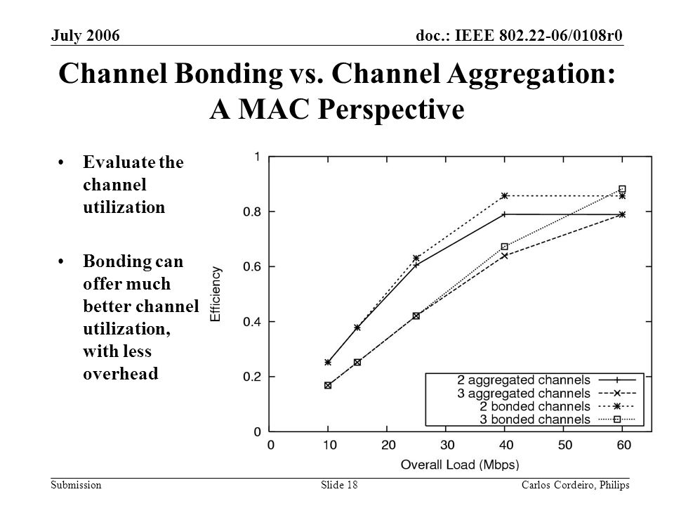 doc.: IEEE 802.22-06/0108r0 Submission July 2006 Carlos Cordeiro, PhilipsSlide 18 Channel Bonding vs. Channel Aggregation: A MAC Perspective Evaluate