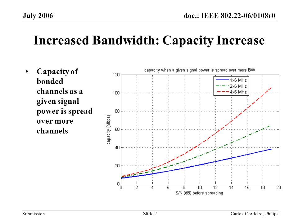 doc.: IEEE 802.22-06/0108r0 Submission July 2006 Carlos Cordeiro, PhilipsSlide 7 Increased Bandwidth: Capacity Increase Capacity of bonded channels as a given signal power is spread over more channels