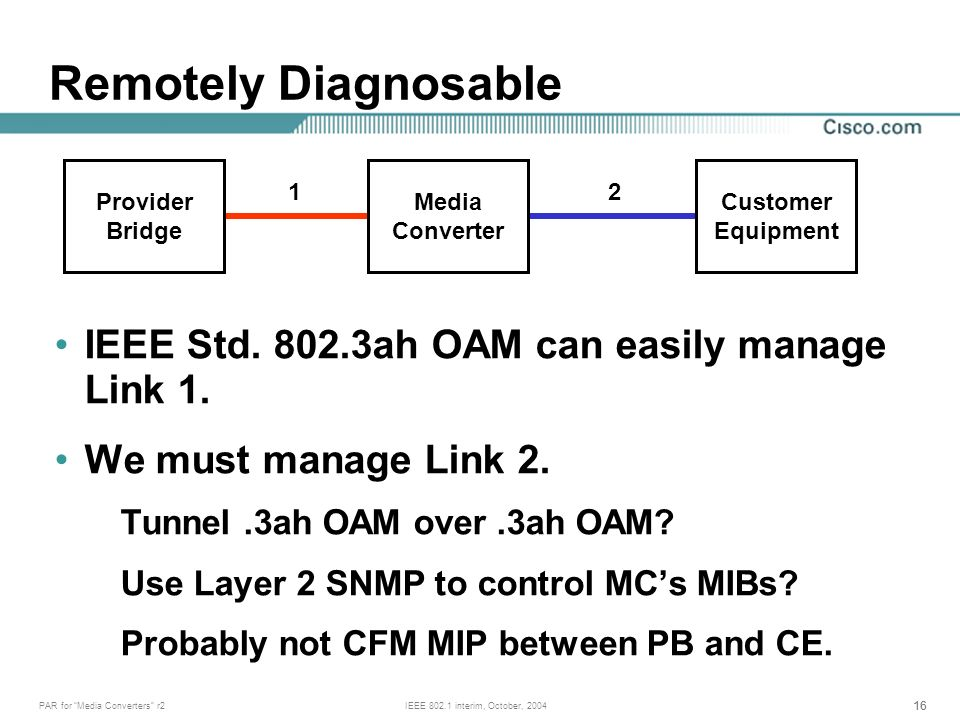 16 PAR for Media Converters r2IEEE 802.1 interim, October, 2004 IEEE Std. 802.3ah OAM can easily manage Link 1. We must manage Link 2. Tunnel.3ah OAM