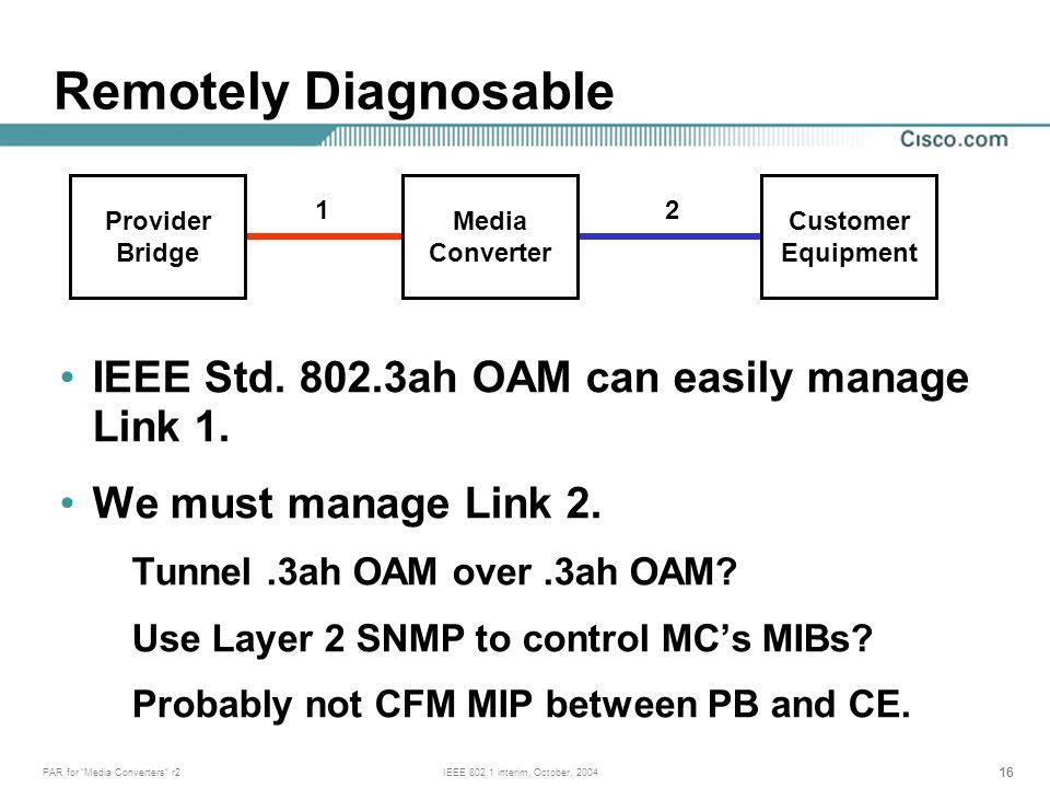 16 PAR for Media Converters r2IEEE 802.1 interim, October, 2004 IEEE Std.