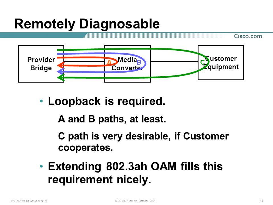 17 PAR for Media Converters r2IEEE 802.1 interim, October, 2004 Loopback is required.