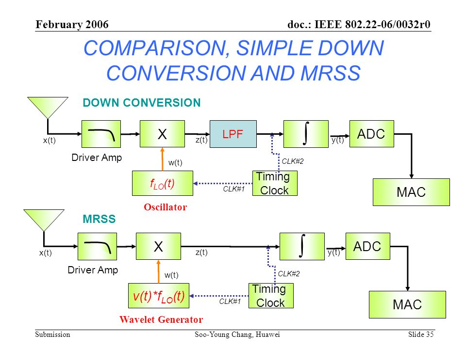 COMPARISON, SIMPLE DOWN CONVERSION AND MRSS X ADC v(t)*f LO (t) Driver Amp CLK#2 MAC Timing Clock Wavelet Generator CLK#1 x(t) w(t) z(t)y(t) X ADC f L