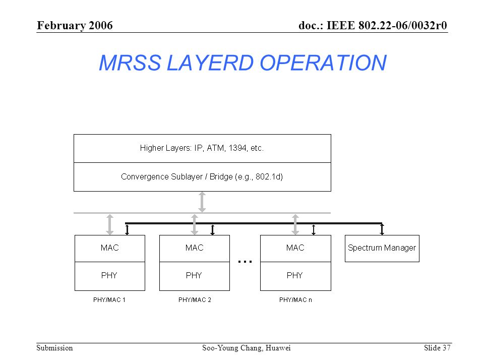 MRSS LAYERD OPERATION February 2006 Soo-Young Chang, Huawei Slide 37 doc.: IEEE 802.22-06/0032r0 Submission