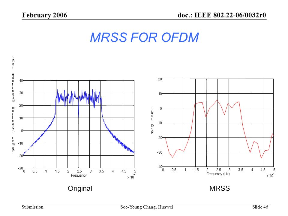 MRSS FOR OFDM 00.511.522.533.544.55 x 10 7 -30 -20 -10 0 10 20 30 40 Frequency P o w e r S p e c t r u m M a g n i t u d e ( d B ) 00.511.522.533.544.