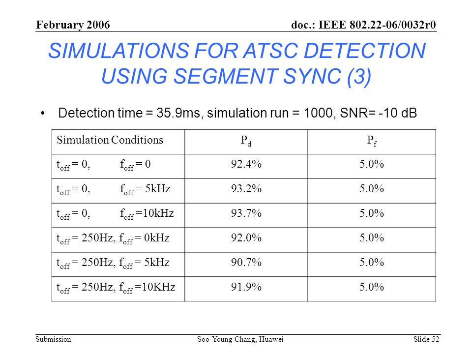 SIMULATIONS FOR ATSC DETECTION USING SEGMENT SYNC (3) Detection time = 35.9ms, simulation run = 1000, SNR= -10 dB Simulation ConditionsPdPd PfPf t off