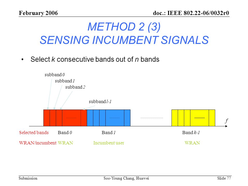 METHOD 2 (3) SENSING INCUMBENT SIGNALS Select k consecutive bands out of n bands f Band 0Band 1Band k-1Selected bands subband 0 subband 1 subband 2 su