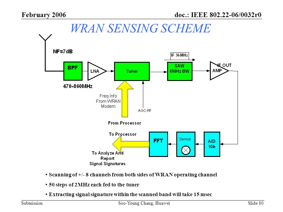 WRAN SENSING SCHEME Scanning of +/- 8 channels from both sides of WRAN operating channel 50 steps of 2MHz each fed to the tuner Extracting signal sign