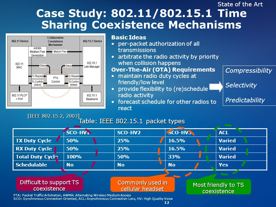 12 Case Study: 802.11/802.15.1 Time Sharing Coexistence Mechanisms [IEEE 802.15.2, 2003] Basic Ideas per-packet authorization of all transmissions arb