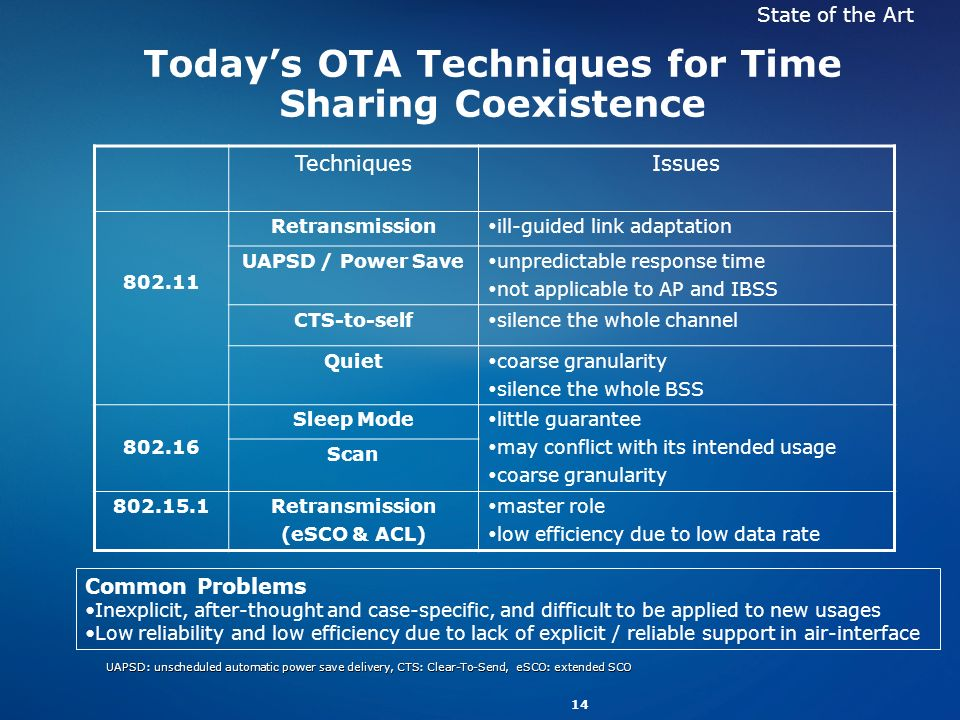 14 Todays OTA Techniques for Time Sharing Coexistence TechniquesIssues 802.11 Retransmission ill-guided link adaptation UAPSD / Power Save unpredictable response time not applicable to AP and IBSS CTS-to-self silence the whole channel Quiet coarse granularity silence the whole BSS 802.16 Sleep Mode little guarantee may conflict with its intended usage coarse granularity Scan 802.15.1Retransmission (eSCO & ACL) master role low efficiency due to low data rate Common Problems Inexplicit, after-thought and case-specific, and difficult to be applied to new usages Low reliability and low efficiency due to lack of explicit / reliable support in air-interface State of the Art UAPSD: unscheduled automatic power save delivery, CTS: Clear-To-Send, eSCO: extended SCO