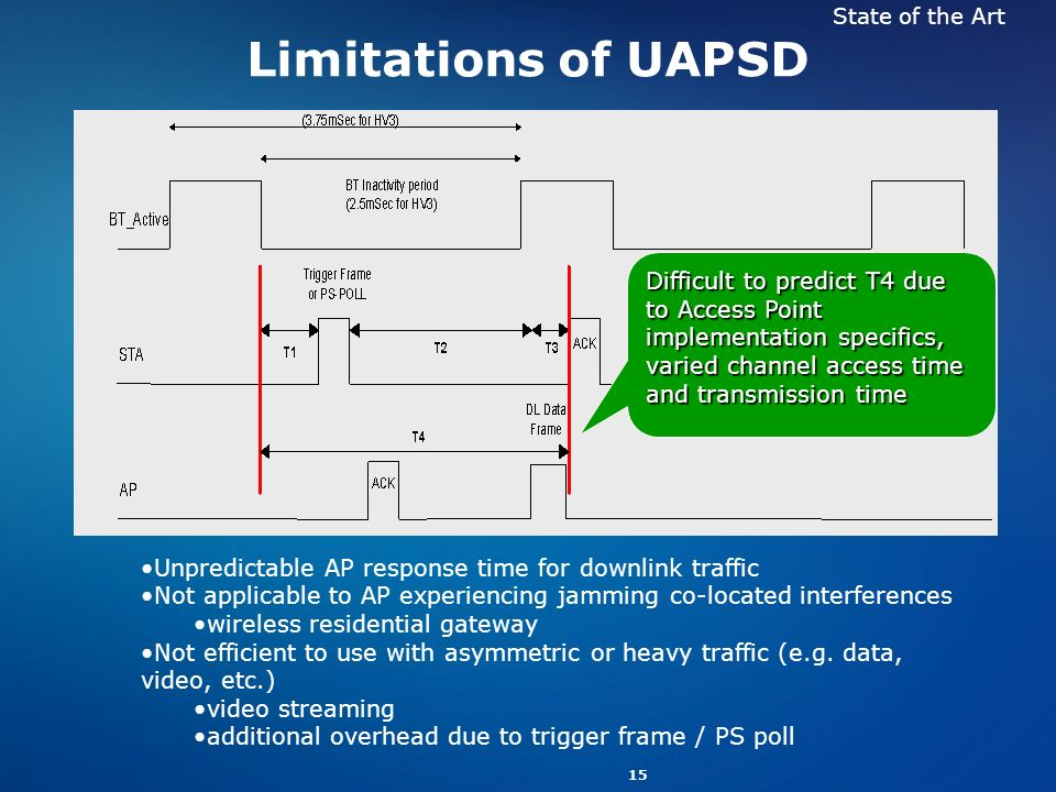 15 Limitations of UAPSD Difficult to predict T4 due to Access Point implementation specifics, varied channel access time and transmission time Unpredi