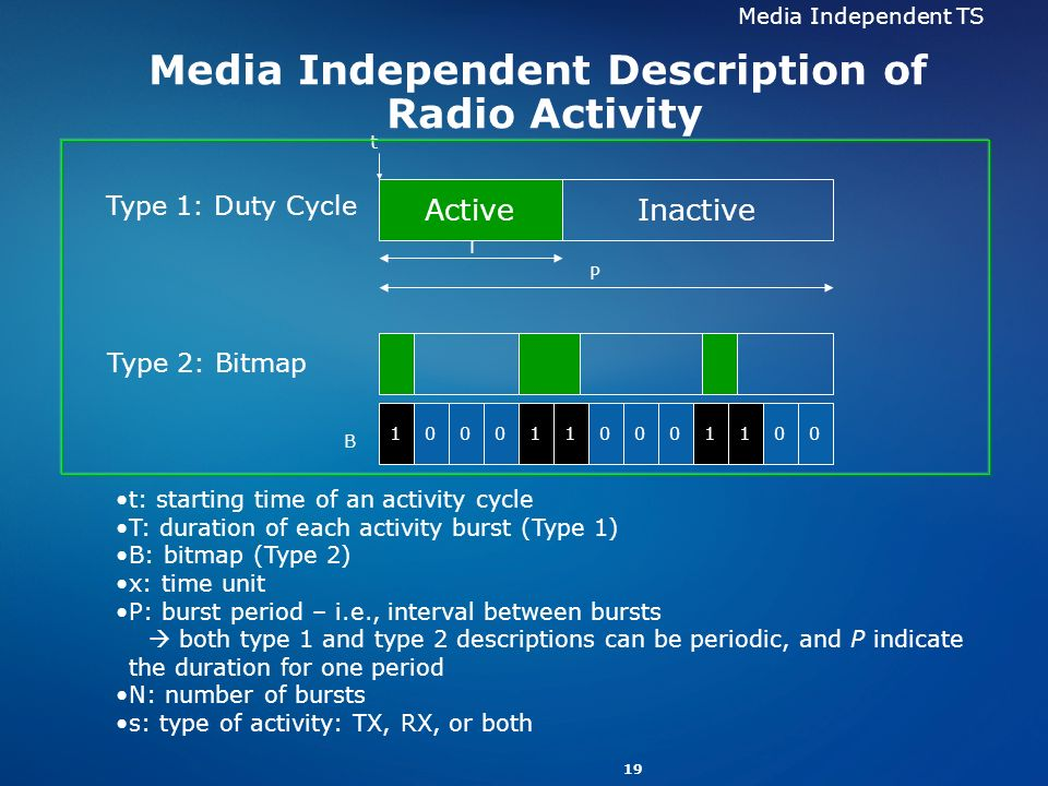 19 Media Independent Description of Radio Activity t: starting time of an activity cycle T: duration of each activity burst (Type 1) B: bitmap (Type 2