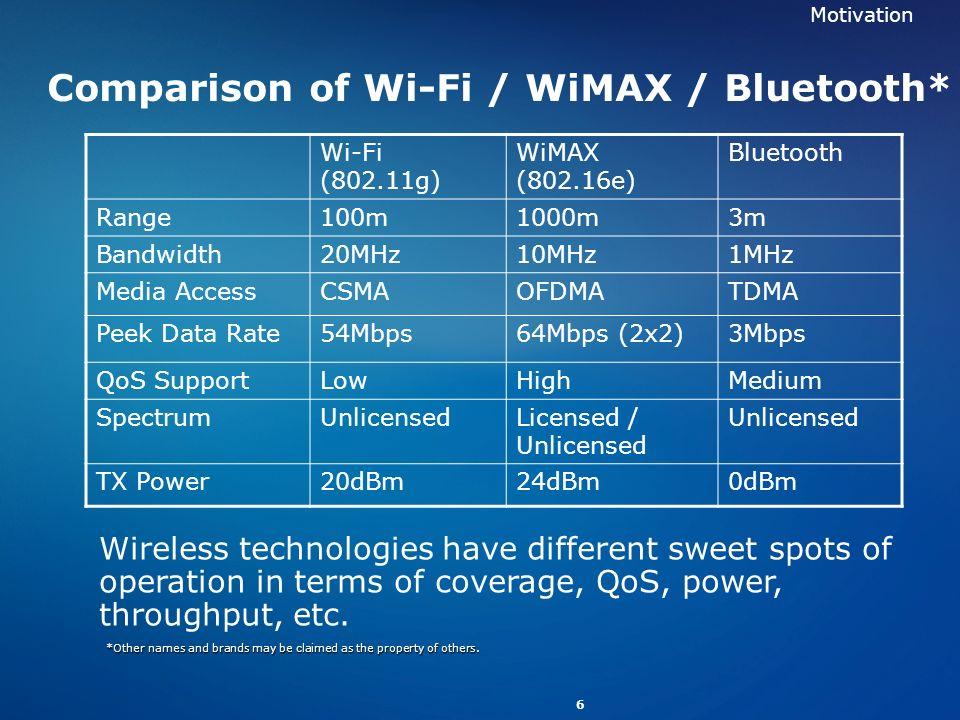 6 Comparison of Wi-Fi / WiMAX / Bluetooth* Wi-Fi (802.11g) WiMAX (802.16e) Bluetooth Range100m1000m3m Bandwidth20MHz10MHz1MHz Media AccessCSMAOFDMATDM