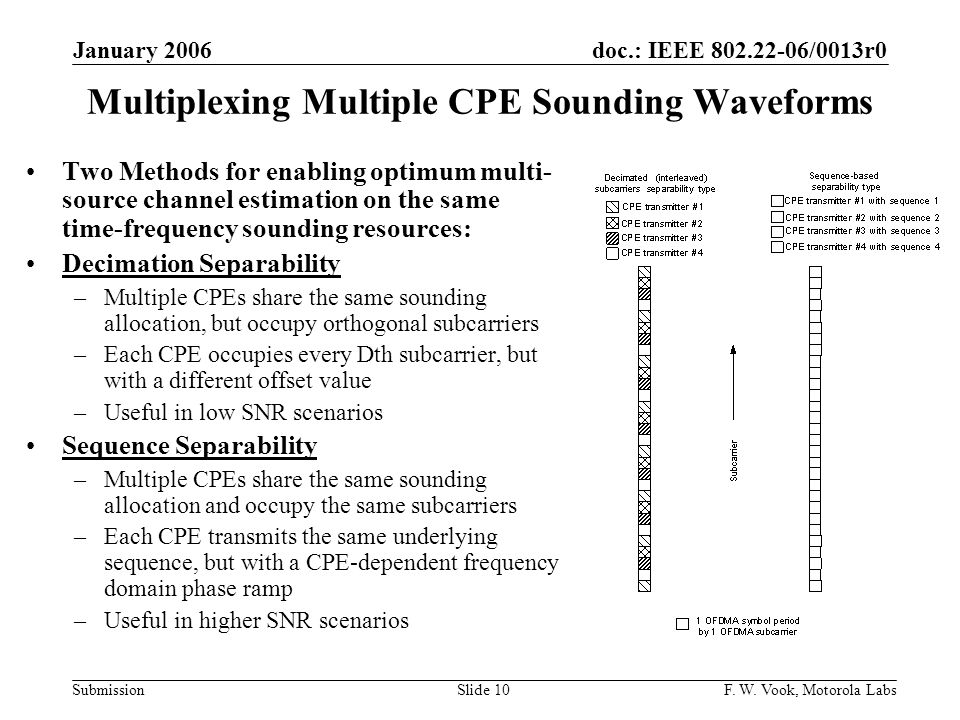 doc.: IEEE 802.22-06/0013r0 Submission January 2006 F. W. Vook, Motorola LabsSlide 10 Multiplexing Multiple CPE Sounding Waveforms Two Methods for ena