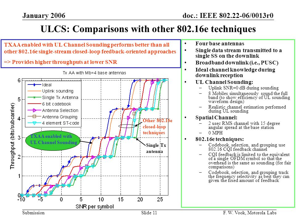 doc.: IEEE 802.22-06/0013r0 Submission January 2006 F. W. Vook, Motorola LabsSlide 11 ULCS: Comparisons with other 802.16e techniques Four base antenn