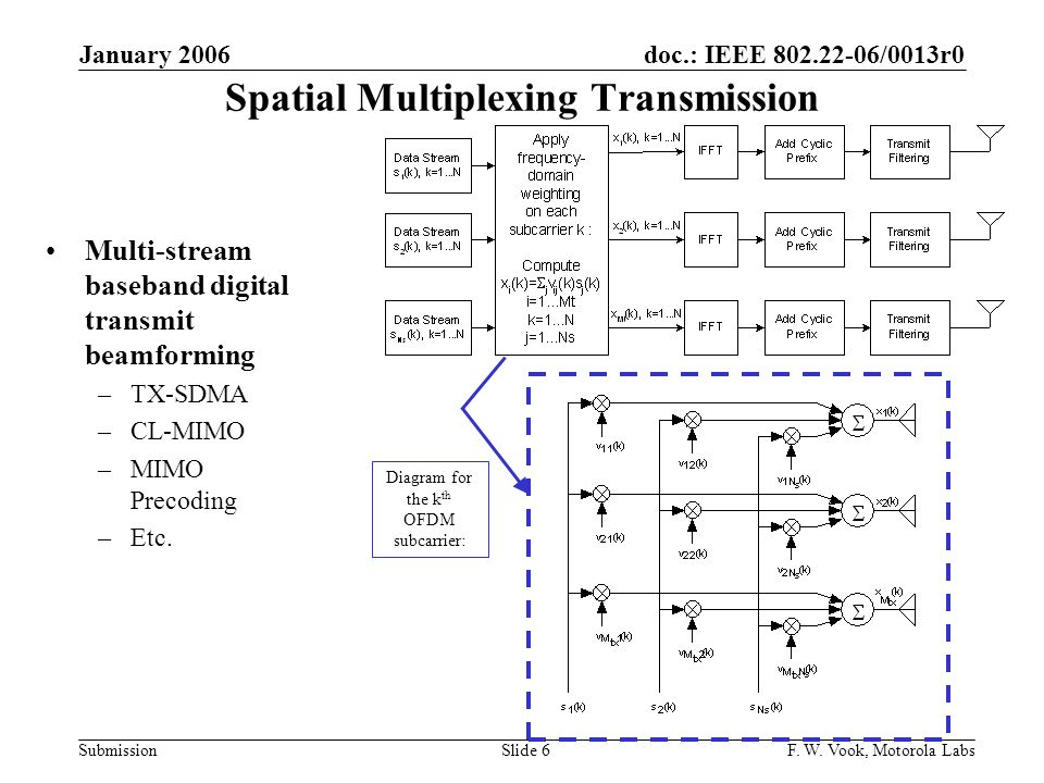 doc.: IEEE 802.22-06/0013r0 Submission January 2006 F. W. Vook, Motorola LabsSlide 6 Spatial Multiplexing Transmission Multi-stream baseband digital t