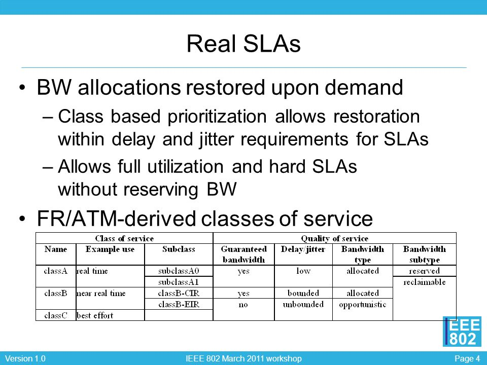 Page 4Version 1.0 IEEE 802 March 2011 workshop EEE 802 Real SLAs BW allocations restored upon demand –Class based prioritization allows restoration within delay and jitter requirements for SLAs –Allows full utilization and hard SLAs without reserving BW FR/ATM-derived classes of service