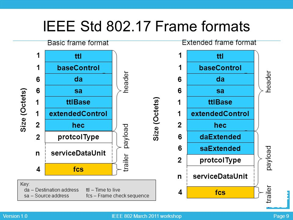 Page 9Version 1.0 IEEE 802 March 2011 workshop EEE 802 serviceDataUnit 2 4 fcs protcolType n IEEE Std Frame formats serviceDataUnit sa da Size (Octets) baseControl ttl 1 1 Key: da – Destination addressttl – Time to live sa – Source address fcs – Frame check sequence fcs protcolType ttlBase extendedControl hec n sa da 6 6 baseControl ttl 1 1 ttlBase extendedControl hec saExtended daExtended 6 6 Size (Octets) header payload trailer header payload trailer Basic frame format Extended frame format