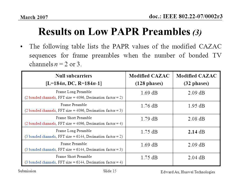 doc.: IEEE 802.22-07/0002r3 Submission March 2007 Edward Au, Huawei Technologies Slide 15 Results on Low PAPR Preambles (3) The following table lists the PAPR values of the modified CAZAC sequences for frame preambles when the number of bonded TV channels n = 2 or 3.