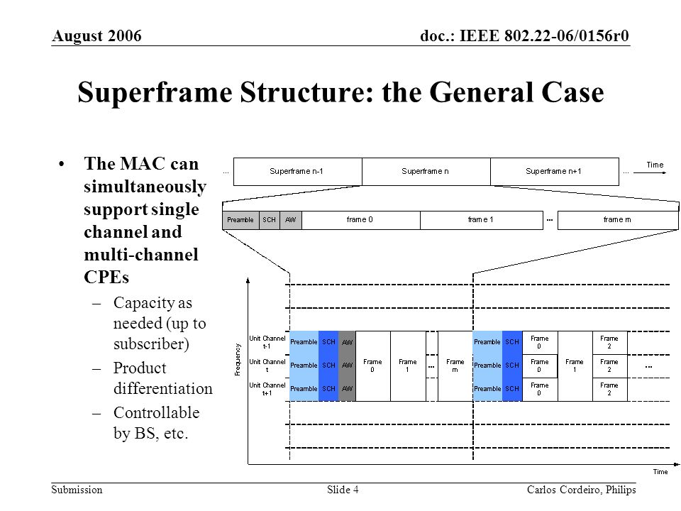 doc.: IEEE 802.22-06/0156r0 Submission August 2006 Carlos Cordeiro, PhilipsSlide 5 Superframe Structure: the Single Channel case If only a single channel is used, the superframe is transmitted on that channel only –No added complexity Plus, this allows for future extensions