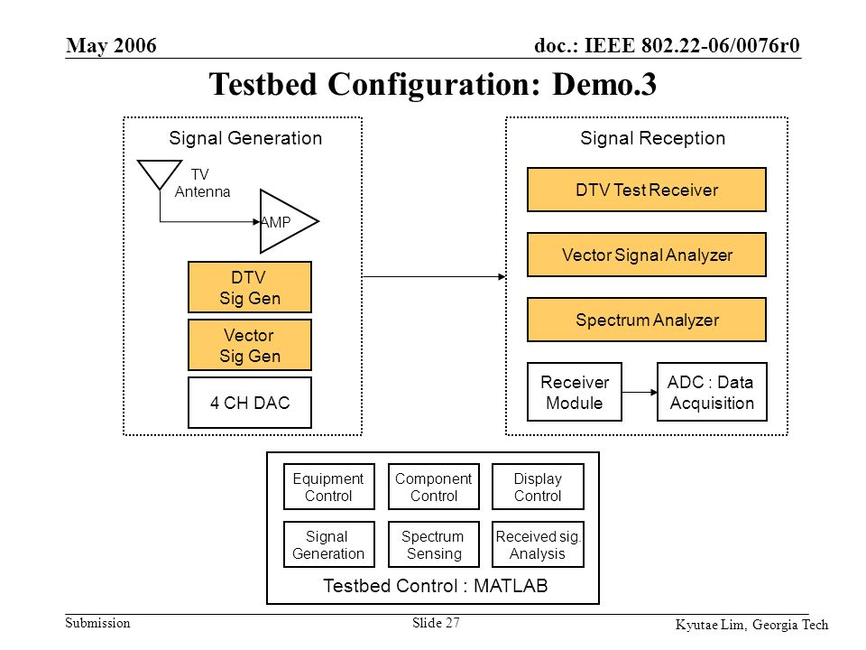 doc.: IEEE /0076r0 Submission Kyutae Lim, Georgia Tech May 2006 Slide 27 DTV Sig Gen Vector Sig Gen AMP TV Antenna ADC : Data Acquisition Spectrum Analyzer Equipment Control Signal Generation Spectrum Sensing Component Control Display Control Received sig.