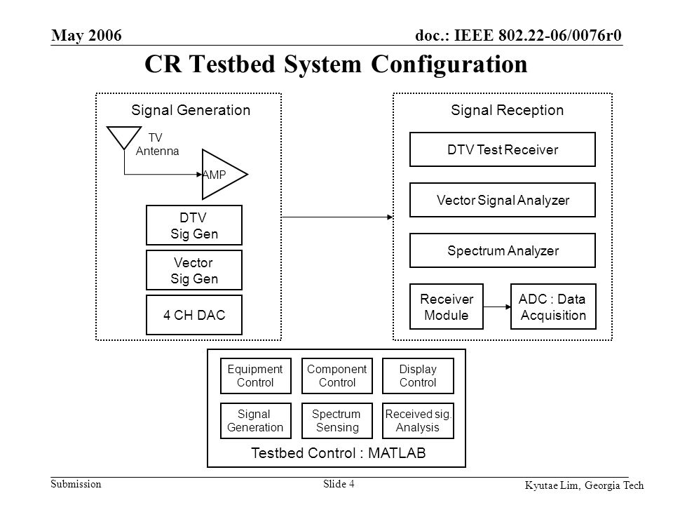 doc.: IEEE 802.22-06/0076r0 Submission Kyutae Lim, Georgia Tech May 2006 Slide 25 An Example of Scheduling Algorithm for DFH A WRAN system maintains two channels (operating channel and candidate channel) If WRAN BSes can communicate each other to schedule the time switching to the candidate channel, collision can be completely avoided.