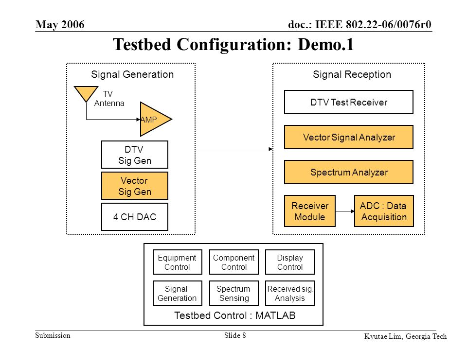 doc.: IEEE 802.22-06/0076r0 Submission Kyutae Lim, Georgia Tech May 2006 Slide 19 DTV Sig Gen Vector Sig Gen AMP TV Antenna ADC : Data Acquisition Spectrum Analyzer Equipment Control Signal Generation Spectrum Sensing Component Control Display Control Received sig.