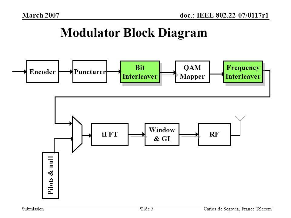 doc.: IEEE 802.22-07/0117r1 Submission March 2007 Carlos de Segovia, France TelecomSlide 5 Modulator Block Diagram Encoder Puncturer Bit Interleaver QAM Mapper iFFT Window & GI RF Pilots & null Frequency Interleaver