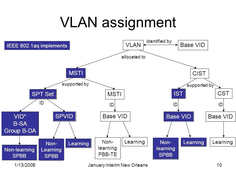1/13/2009January Interim New Orleans10 VID VLAN assignment VLANBase VID identified by MSTI SPT Set SPVID Base VID B-SA Group B-DA IST CST Base VID Lea