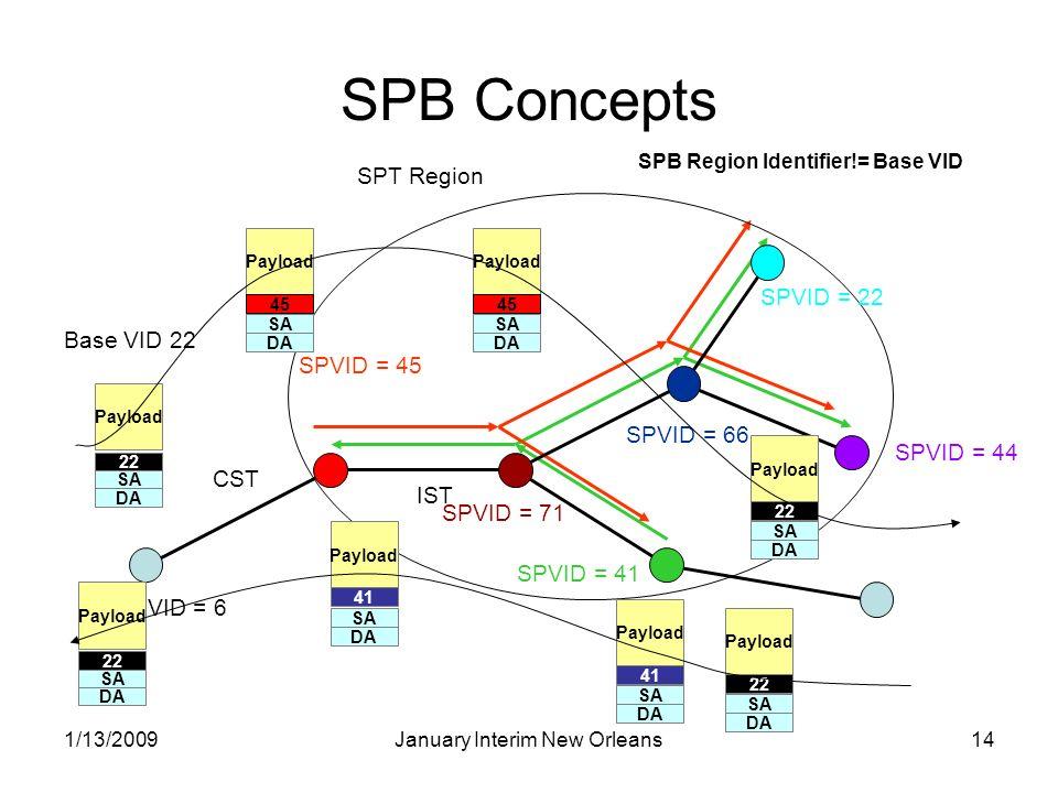 1/13/2009January Interim New Orleans14 SPB Concepts SPT Region SPVID = 45 SPVID = 41 VID = 6 DA SA Payload 45 DA SA Payload 22 DA SA Payload 41 DA SA