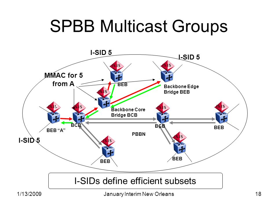 1/13/2009January Interim New Orleans18 SPBB Multicast Groups IS-IS BEB BCB BEB A BEB Backbone Edge Bridge BEB PBBN IS-IS Backbone Core Bridge BCB I-SID 5 MMAC for 5 from A I-SIDs define efficient subsets