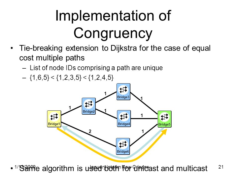 1/13/2009January Interim New Orleans21 Implementation of Congruency Tie-breaking extension to Dijkstra for the case of equal cost multiple paths –List