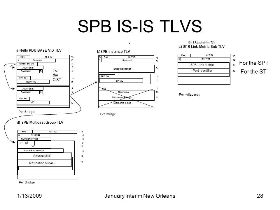 1/13/2009January Interim New Orleans28 SPB IS-IS TLVS 8 Per Adjacency c) SPB Link Metric Sub TLV IS-IS Reachability TLV SPB-Link Metric Res S Reserved