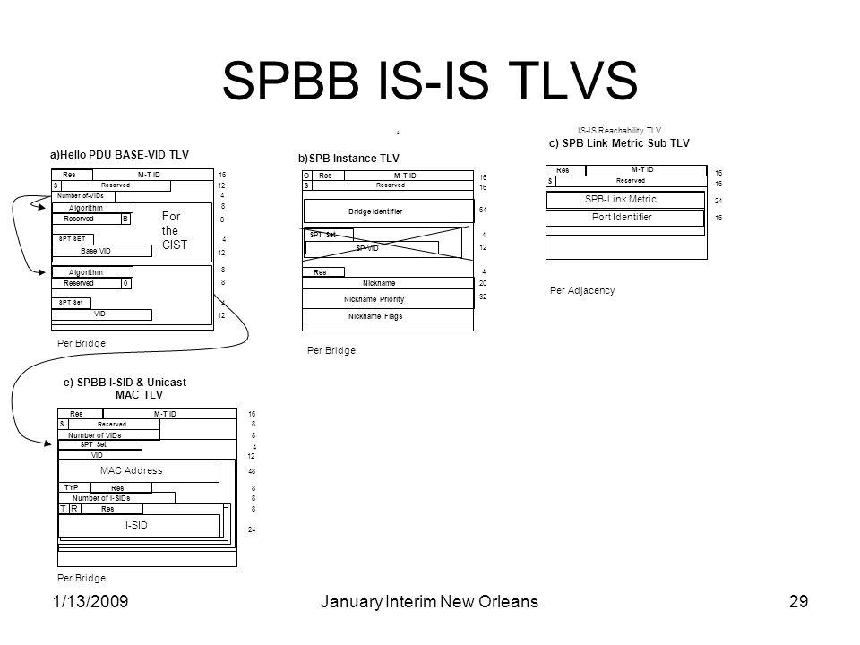 1/13/2009January Interim New Orleans29 SPBB IS-IS TLVS 8 Per Adjacency c) SPB Link Metric Sub TLV IS-IS Reachability TLV SPB-Link Metric Res S Reserve
