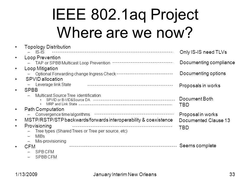 1/13/2009January Interim New Orleans33 IEEE 802.1aq Project Where are we now? Topology Distribution –IS-IS Loop Prevention –TAP or SPBB Multicast Loop