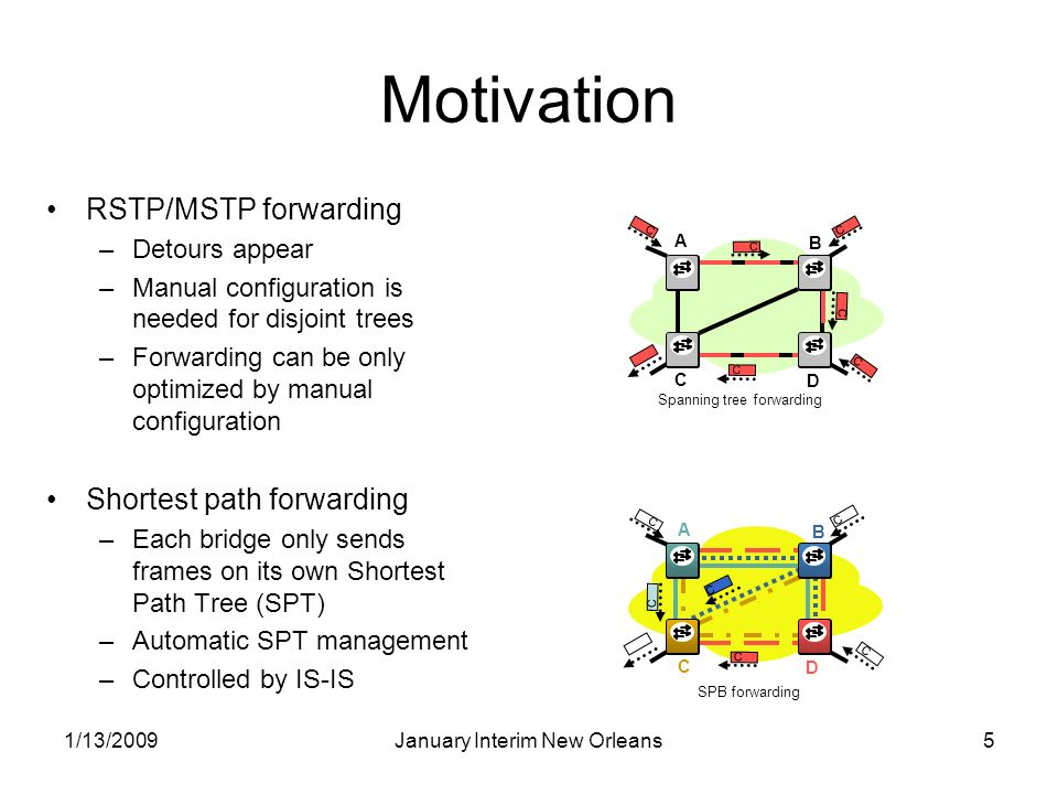 1/13/2009January Interim New Orleans5 Motivation RSTP/MSTP forwarding –Detours appear –Manual configuration is needed for disjoint trees –Forwarding can be only optimized by manual configuration Shortest path forwarding –Each bridge only sends frames on its own Shortest Path Tree (SPT) –Automatic SPT management –Controlled by IS-IS B A D C C C C C C C Spanning tree forwarding SPB forwarding B A D C C C C C C C