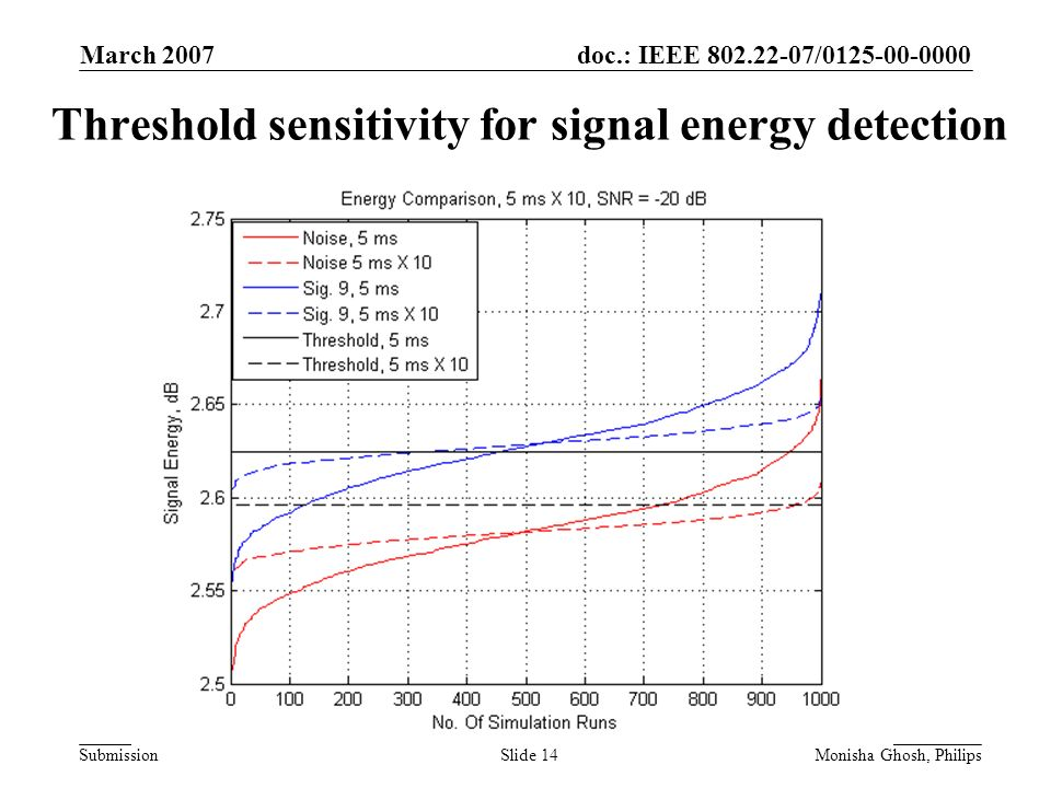 doc.: IEEE 802.22-07/0125-00-0000 Submission March 2007 Monisha Ghosh, PhilipsSlide 14 Threshold sensitivity for signal energy detection