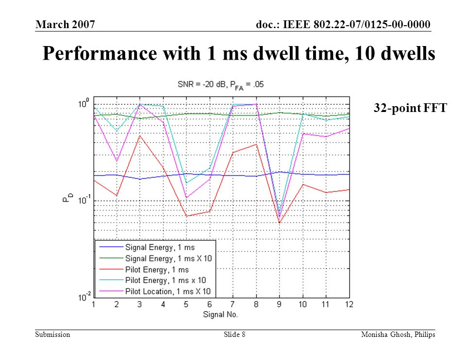 doc.: IEEE 802.22-07/0125-00-0000 Submission March 2007 Monisha Ghosh, PhilipsSlide 8 Performance with 1 ms dwell time, 10 dwells 32-point FFT