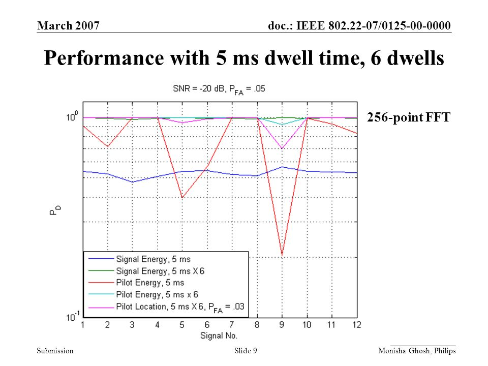 doc.: IEEE 802.22-07/0125-00-0000 Submission March 2007 Monisha Ghosh, PhilipsSlide 10 Performance with 5 ms dwell time, 10 dwells 256-point FFT