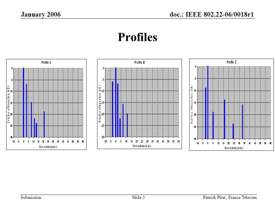 doc.: IEEE 802.22-06/0018r1 Submission January 2006 Patrick Pirat, France TelecomSlide 3 Profiles