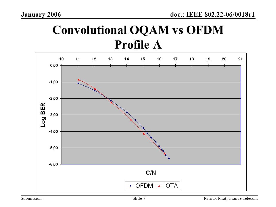 doc.: IEEE 802.22-06/0018r1 Submission January 2006 Patrick Pirat, France TelecomSlide 7 Convolutional OQAM vs OFDM Profile A