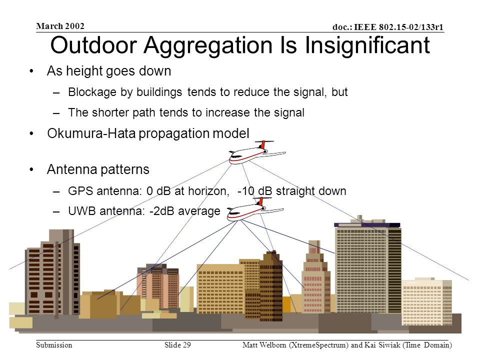 doc.: IEEE 802.15-02/133r1 Submission March 2002 Matt Welborn (XtremeSpectrum) and Kai Siwiak (Time Domain) Slide 29 Outdoor Aggregation Is Insignificant As height goes down –Blockage by buildings tends to reduce the signal, but –The shorter path tends to increase the signal Okumura-Hata propagation model Antenna patterns –GPS antenna: 0 dB at horizon, -10 dB straight down –UWB antenna: -2dB average