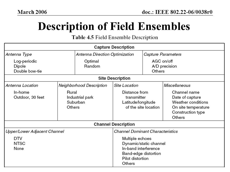 doc.: IEEE 802.22-06/0038r0 Submission March 2006 Victor Tawil, MSTVSlide 14 Description of Field Ensembles