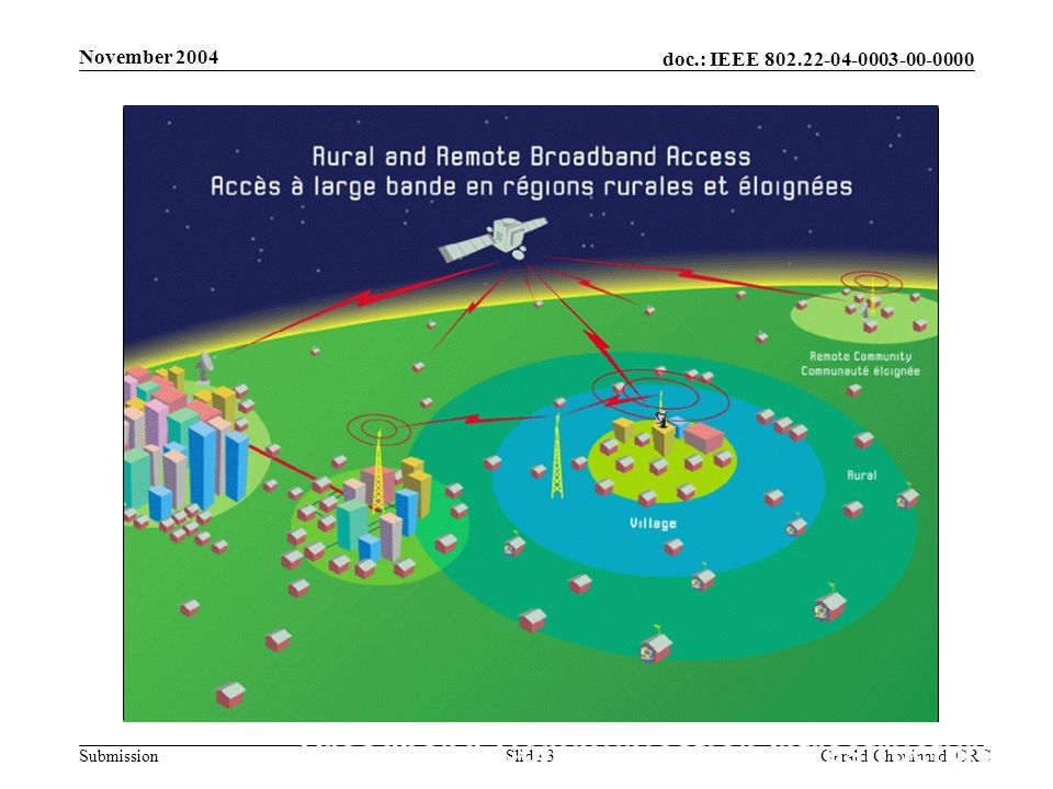 doc.: IEEE 802.22-04-0003-00-0000 Submission November 2004 Gerald Chouinard, CRCSlide 3 Broadband Communication Infrastructure